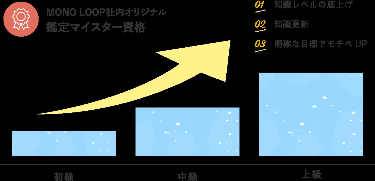 MONO LOOP(モノ・ループ)社内オリジナル鑑定マイスター資格